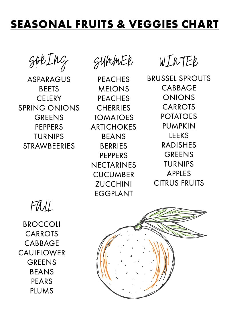 Eating With The Seasons + A Seasonal Produce Chart